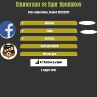 Emmerson vs Egor Kondakov h2h player stats