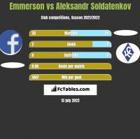 Emmerson vs Aleksandr Soldatenkov h2h player stats