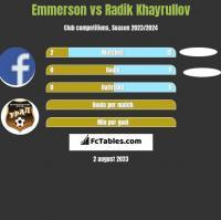 Emmerson vs Radik Khayrullov h2h player stats