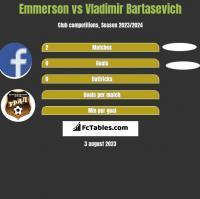 Emmerson vs Vladimir Bartasevich h2h player stats