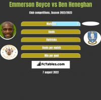 Emmerson Boyce vs Ben Heneghan h2h player stats