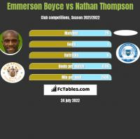 Emmerson Boyce vs Nathan Thompson h2h player stats