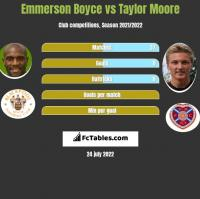 Emmerson Boyce vs Taylor Moore h2h player stats