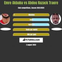 Emre Akbaba vs Abdou Razack Traore h2h player stats