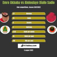 Emre Akbaba vs Abdoulaye Diallo Sadio h2h player stats