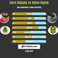 Emre Akbaba vs Adem Buyuk h2h player stats