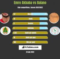 Emre Akbaba vs Baiano h2h player stats