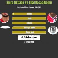 Emre Akbaba vs Bilal Basacikoglu h2h player stats