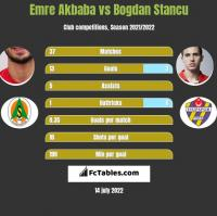 Emre Akbaba vs Bogdan Stancu h2h player stats