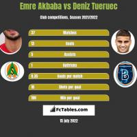 Emre Akbaba vs Deniz Tueruec h2h player stats