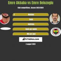 Emre Akbaba vs Emre Belozoglu h2h player stats