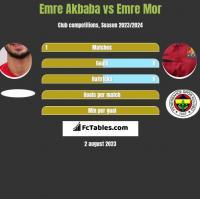 Emre Akbaba vs Emre Mor h2h player stats