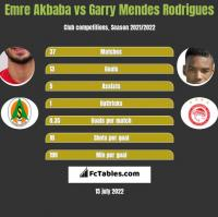 Emre Akbaba vs Garry Mendes Rodrigues h2h player stats