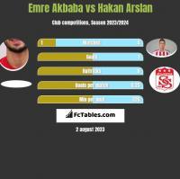 Emre Akbaba vs Hakan Arslan h2h player stats