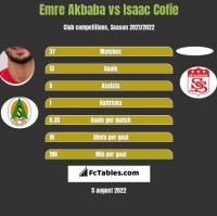 Emre Akbaba vs Isaac Cofie h2h player stats