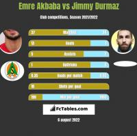 Emre Akbaba vs Jimmy Durmaz h2h player stats