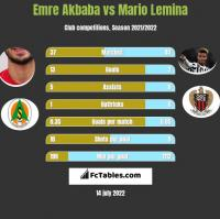 Emre Akbaba vs Mario Lemina h2h player stats