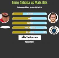 Emre Akbaba vs Mats Rits h2h player stats