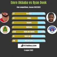 Emre Akbaba vs Ryan Donk h2h player stats