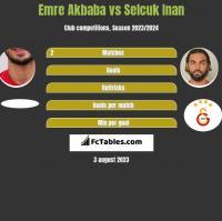Emre Akbaba vs Selcuk Inan h2h player stats