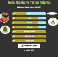 Emre Akbaba vs Taylan Antalyal h2h player stats