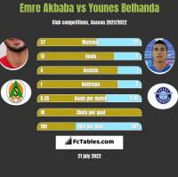 Emre Akbaba vs Younes Belhanda h2h player stats