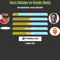 Emre Akbaba vs Krepin Diatta h2h player stats