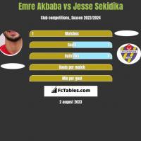 Emre Akbaba vs Jesse Sekidika h2h player stats