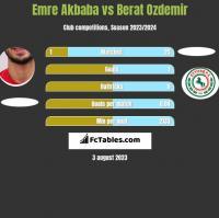Emre Akbaba vs Berat Ozdemir h2h player stats