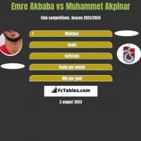 Emre Akbaba vs Muhammet Akpinar h2h player stats
