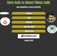 Emre Asik vs Ahmet Yilmaz Calik h2h player stats