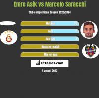 Emre Asik vs Marcelo Saracchi h2h player stats