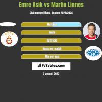 Emre Asik vs Martin Linnes h2h player stats