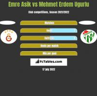 Emre Asik vs Mehmet Erdem Ugurlu h2h player stats