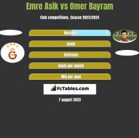 Emre Asik vs Omer Bayram h2h player stats
