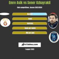 Emre Asik vs Sener Oezbayrakli h2h player stats