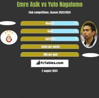 Emre Asik vs Yuto Nagatomo h2h player stats