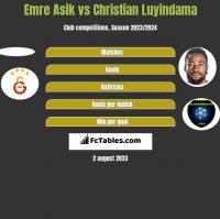 Emre Asik vs Christian Luyindama h2h player stats