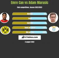 Emre Can vs Adam Marusic h2h player stats