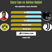 Emre Can vs Adrien Rabiot h2h player stats