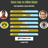 Emre Can vs Albin Ekdal h2h player stats