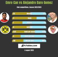 Emre Can vs Alejandro Daro Gomez h2h player stats