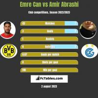Emre Can vs Amir Abrashi h2h player stats
