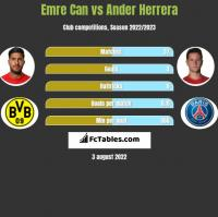 Emre Can vs Ander Herrera h2h player stats