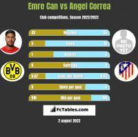 Emre Can vs Angel Correa h2h player stats
