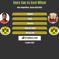 Emre Can vs Axel Witsel h2h player stats