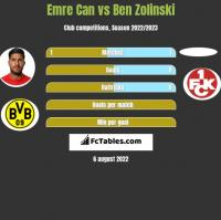 Emre Can vs Ben Zolinski h2h player stats