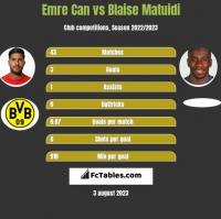 Emre Can vs Blaise Matuidi h2h player stats