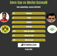 Emre Can vs Blerim Dzemaili h2h player stats