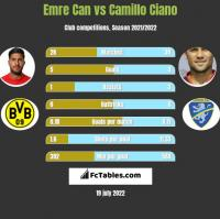 Emre Can vs Camillo Ciano h2h player stats